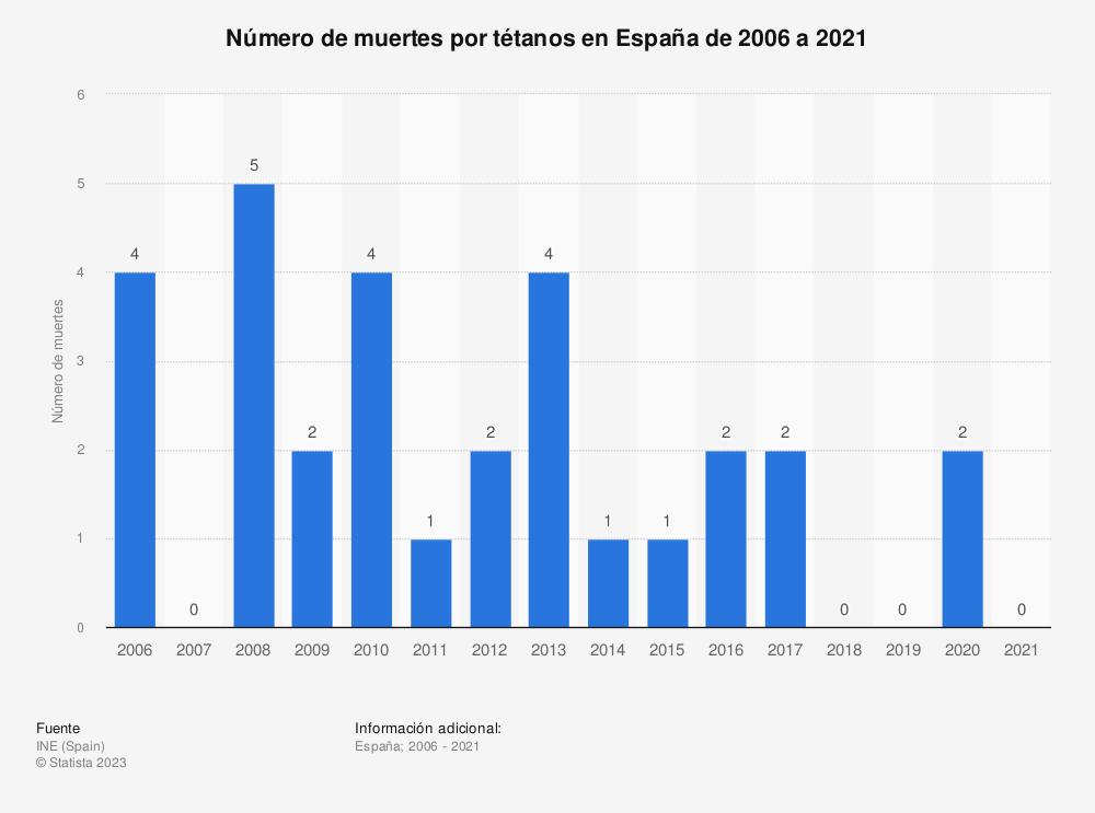 Estadística: Número de muertes por tétanos en España de 2006 a 2017 | Statista