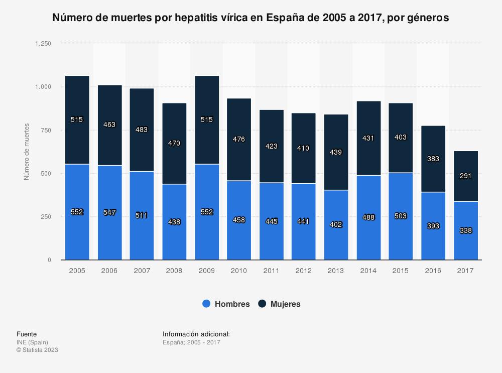 Estadística: Número de muertes por hepatitis vírica en España de 2005 a 2017, por géneros | Statista