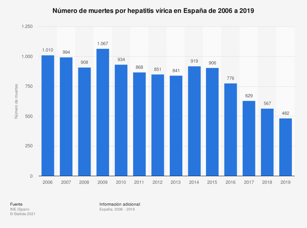 Estadística: Número de muertes por hepatitis vírica en España de 2006 a 2017 | Statista