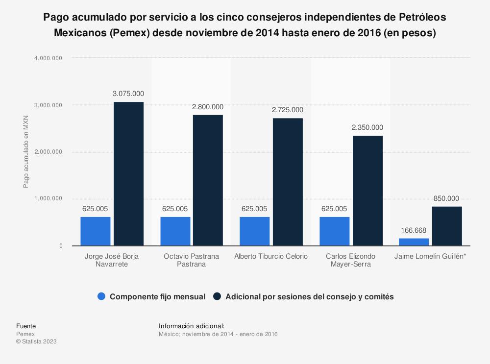 Estadística: Pago acumulado por servicio a los cinco consejeros independientes de Petróleos Mexicanos (Pemex) desde noviembre de 2014 hasta enero de 2016 (en pesos) | Statista