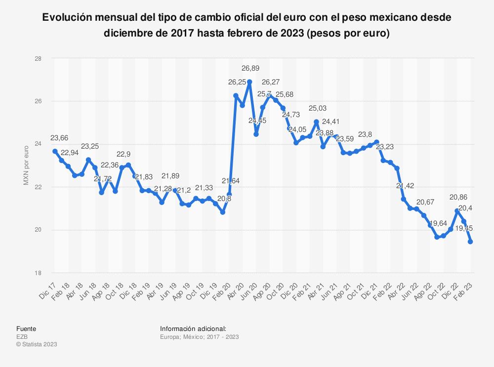 Estadística: Evolución mensual del tipo de cambio oficial del euro con el peso mexicano desde diciembre de 2017 hasta abril de 2020 (pesos por euro) | Statista
