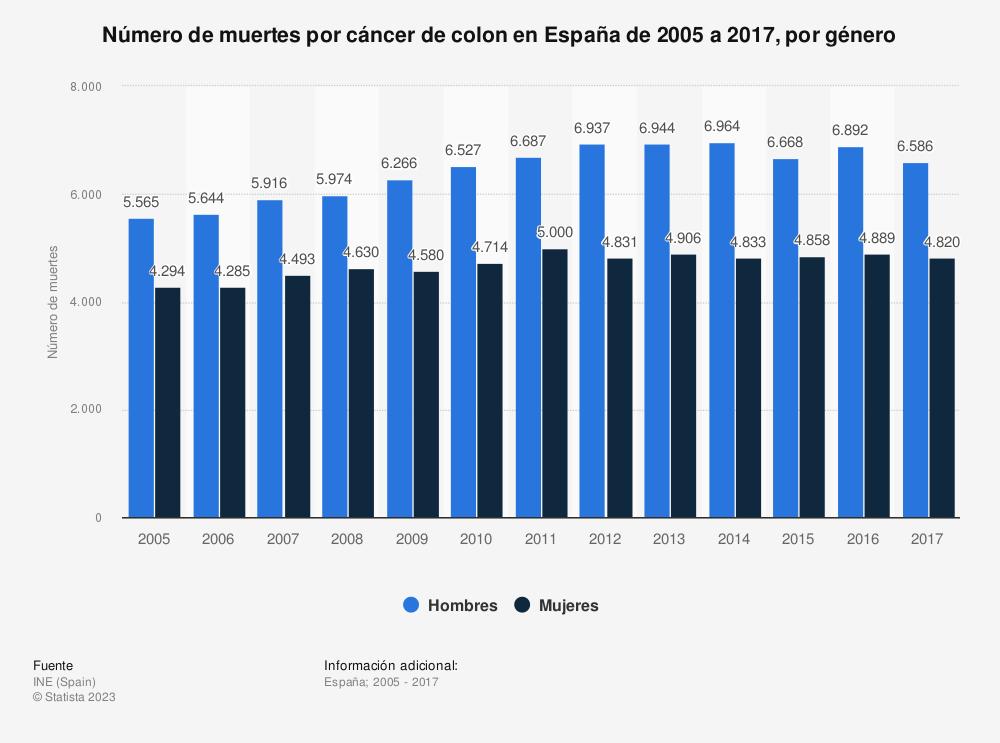 Estadística: Número de muertes por cáncer de colon en España de 2005 a 2017, por género | Statista