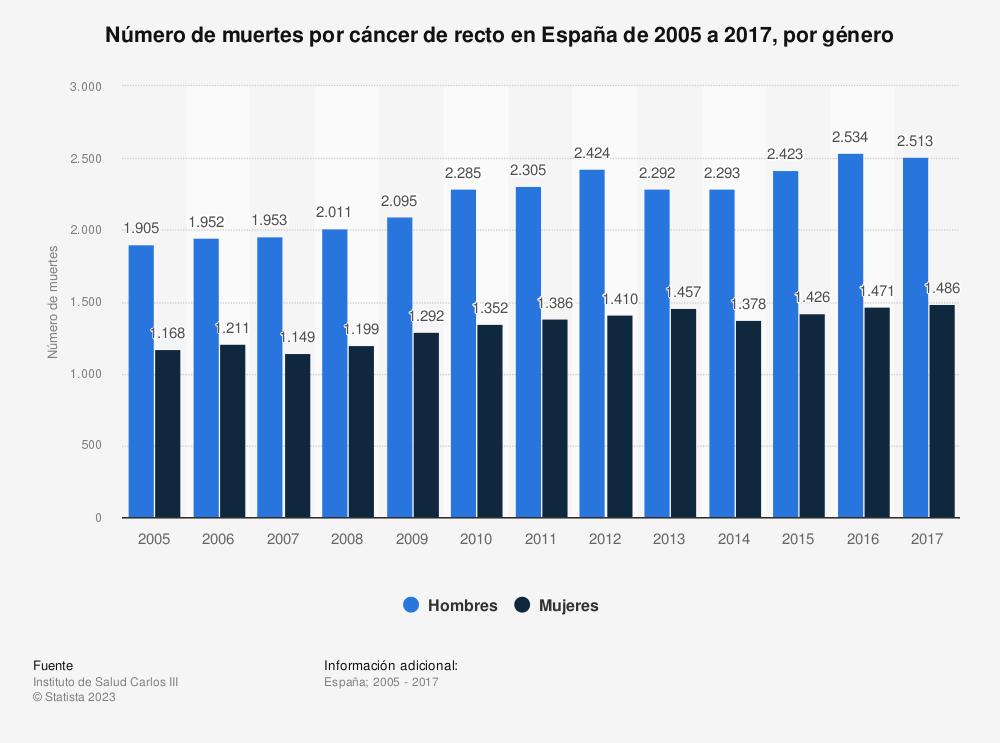 Estadística: Número de muertes por cáncer de recto en España de 2005 a 2017, por género | Statista