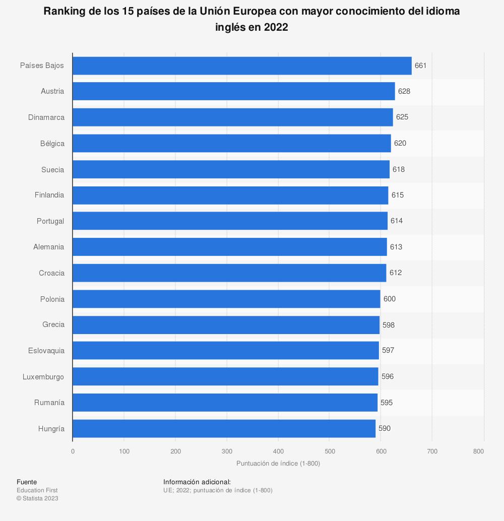 Estadística: Ranking de los 15 países de la Unión Europea con mayor conocimieto del idioma inglés en países en 2019 | Statista