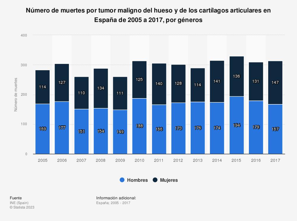 Estadística: Número de muertes por tumor maligno del hueso y de los cartílagos articulares en España de 2005 a 2017, por géneros | Statista