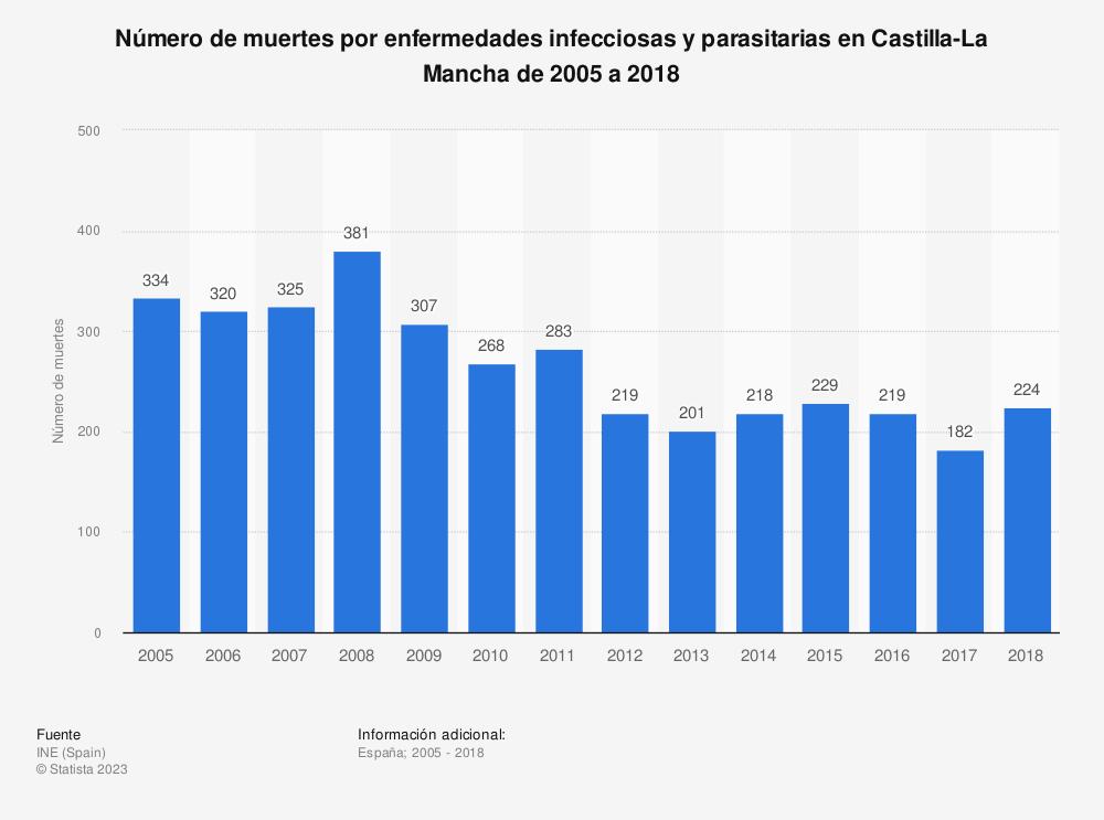 Estadística: Número de muertes por enfermedades infecciosas y parasitarias en Castilla-La Mancha de 2005 a 2017 | Statista