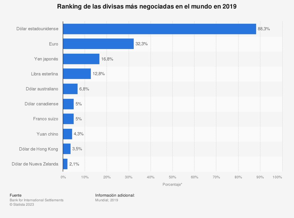 Estadística: Ranking de las divisas más negociadas en el mundo en 2019 | Statista