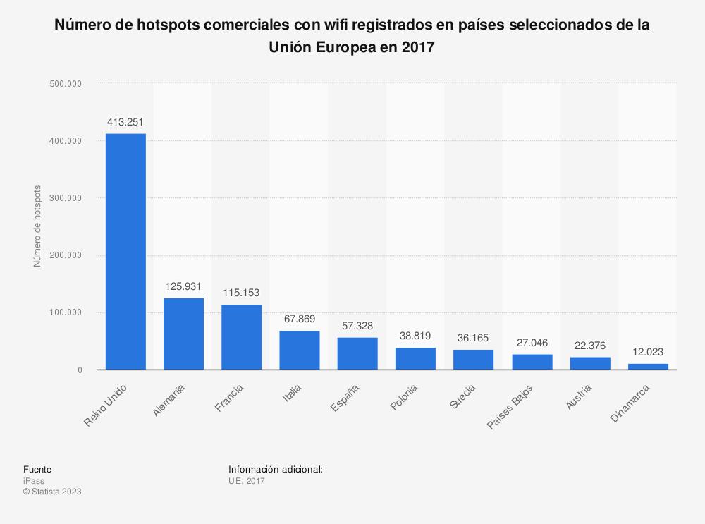 Estadística: Número de hotspots comerciales con wifi registrados en países seleccionados de la Unión Europea en 2017 | Statista