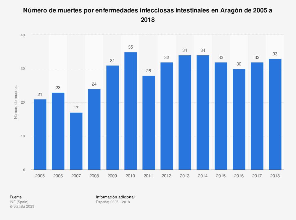 Estadística: Número de muertes por enfermedades infecciosas intestinales en Aragón de 2005 a 2018 | Statista