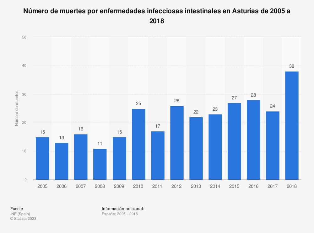 Estadística: Número de muertes por enfermedades infecciosas intestinales en Asturias de 2005 a 2018 | Statista