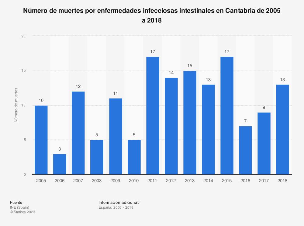 Estadística: Número de muertes por enfermedades infecciosas intestinales en Cantabria de 2005 a 2017 | Statista
