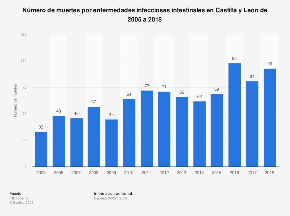 Estadística: Número de muertes por enfermedades infecciosas intestinales en Castilla y León de 2005 a 2018 | Statista
