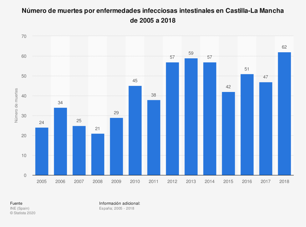 Estadística: Número de muertes por enfermedades infecciosas intestinales en Castilla-La Mancha de 2005 a 2018 | Statista