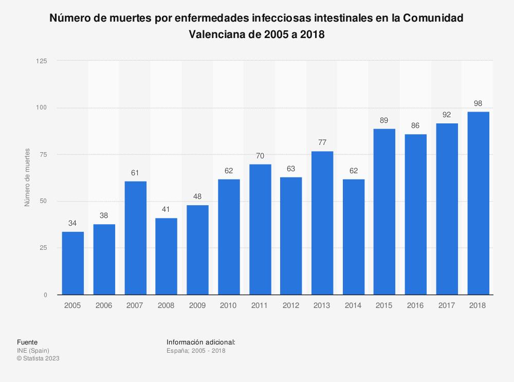 Estadística: Número de muertes por enfermedades infecciosas intestinales en la Comunidad Valenciana de 2005 a 2018 | Statista