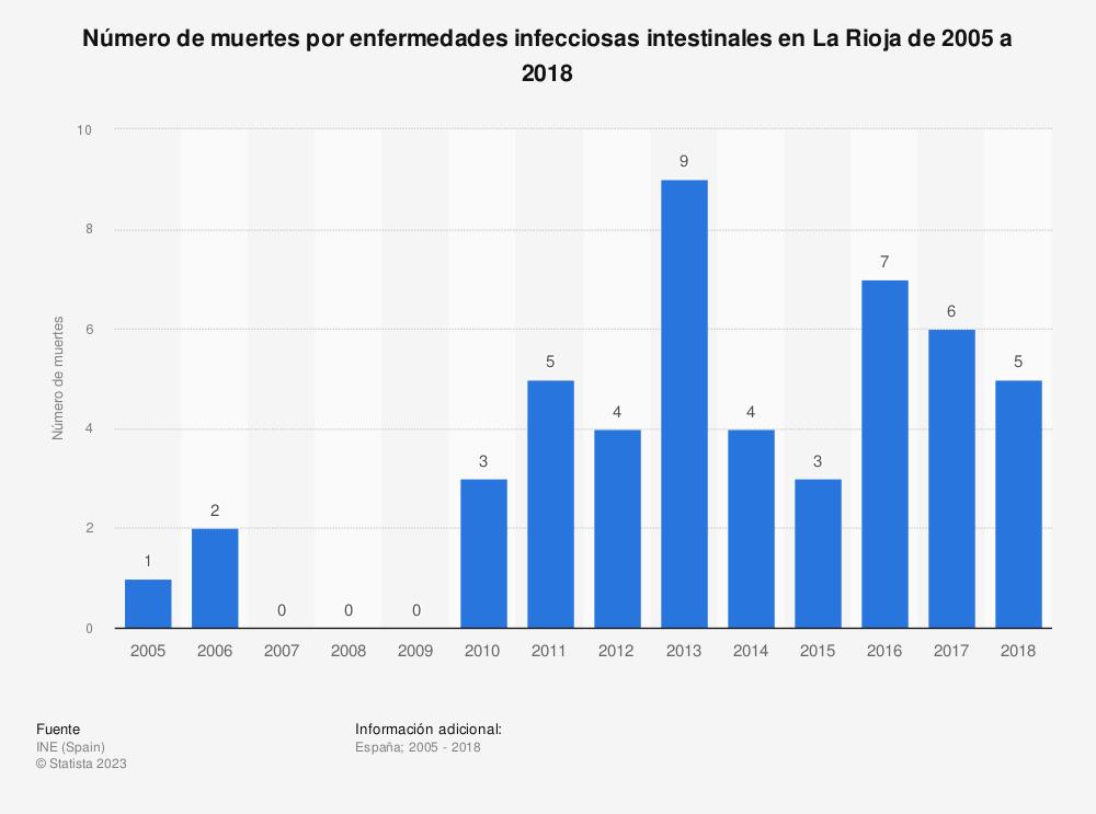 Estadística: Número de muertes por enfermedades infecciosas intestinales en La Rioja de 2005 a 2018 | Statista
