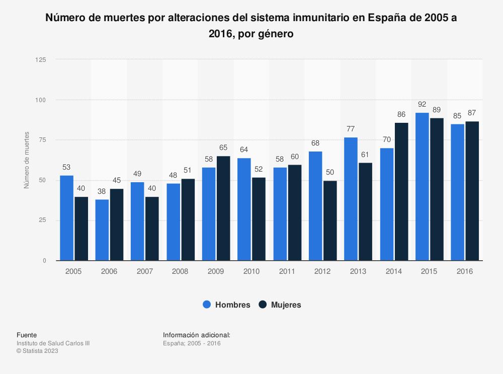 Estadística: Número de muertes por alteraciones del sistema inmunitario en España de 2005 a 2016, por género | Statista
