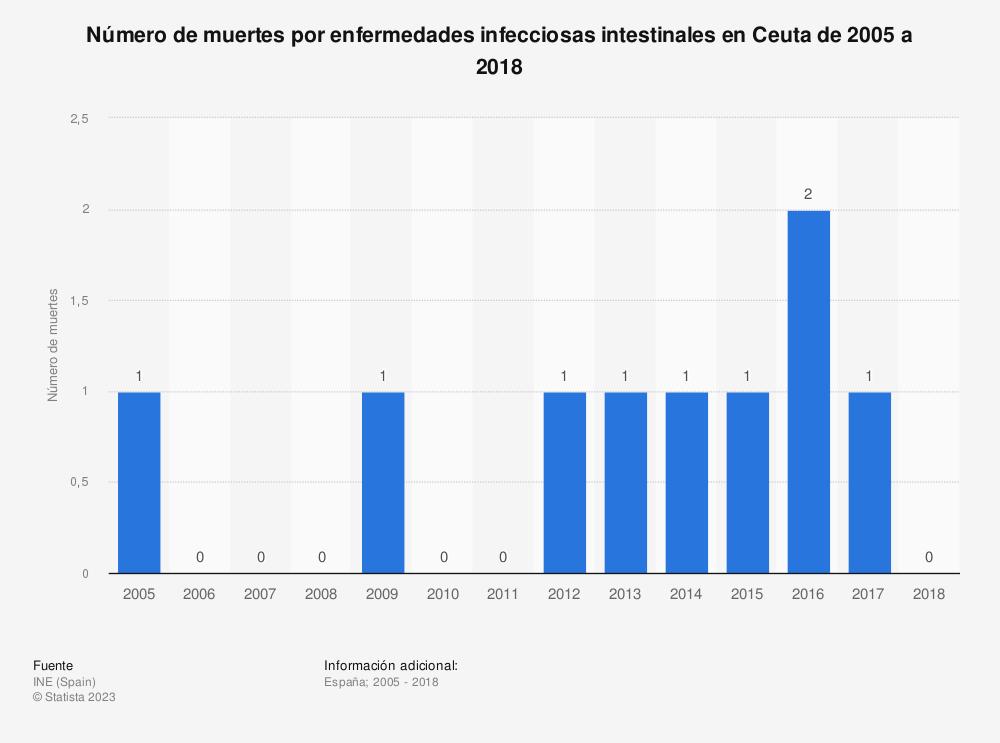 Estadística: Número de muertes por enfermedades infecciosas intestinales en Ceuta de 2005 a 2018 | Statista