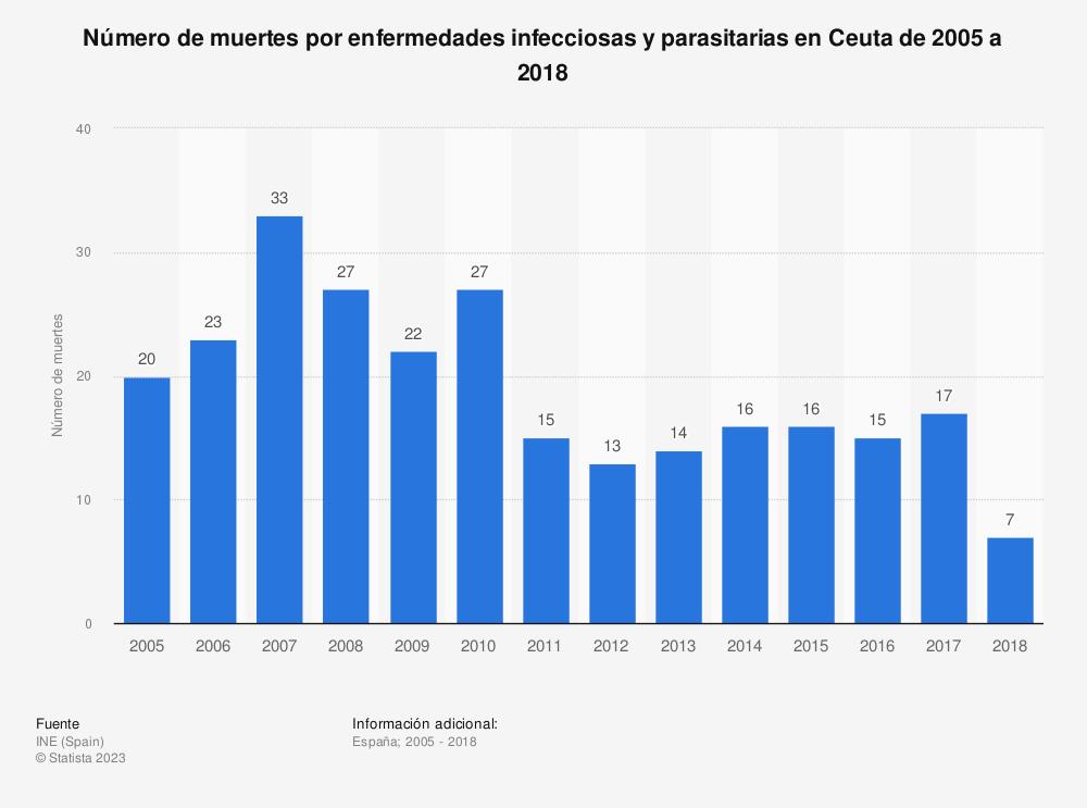 Estadística: Número de muertes por enfermedades infecciosas y parasitarias en Ceuta de 2005 a 2017 | Statista