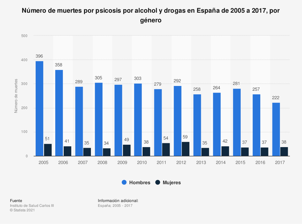 Estadística: Número de muertes por psicosis por alcohol y drogas en España de 2005 a 2017, por género | Statista