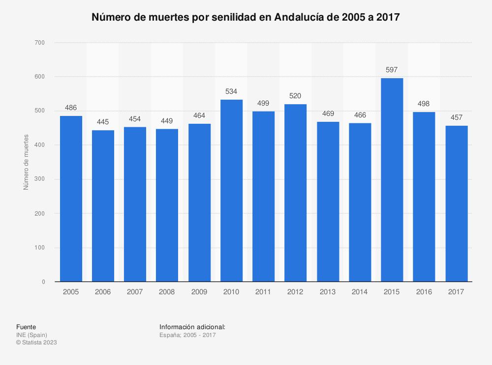 Estadística: Evolución anual del número de muertes por senilidad en Andalucía de 2005 a 2016 | Statista