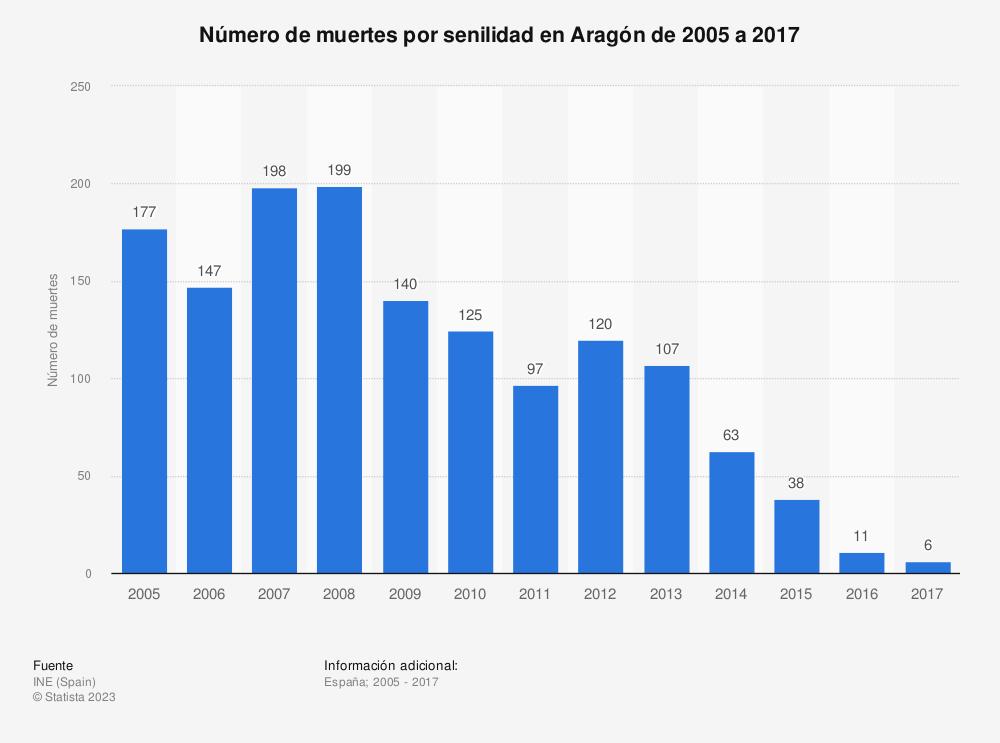 Estadística: Evolución anual del número de muertes por senilidad en Aragón de 2005 a 2016 | Statista
