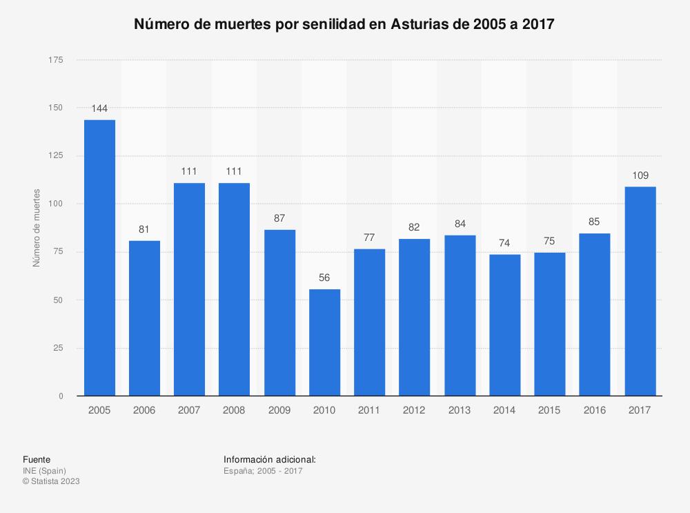 Estadística: Número de muertes por senilidad en Asturias de 2005 a 2017 | Statista