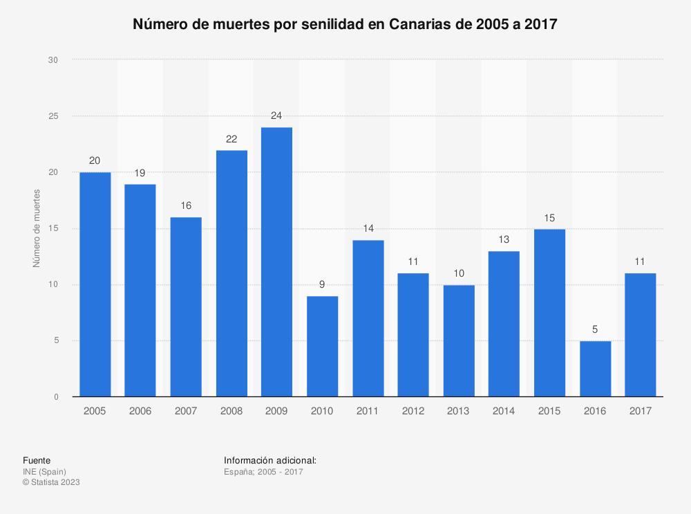 Estadística: Número de muertes por senilidad en Canarias de 2005 a 2017 | Statista