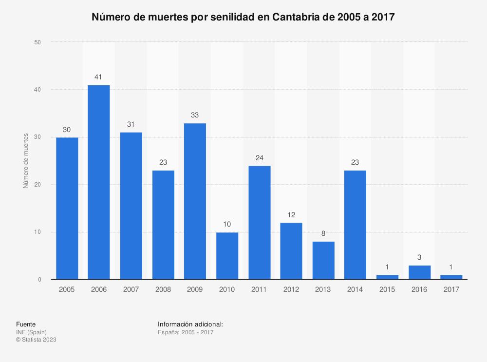 Estadística: Evolución anual del número de muertes por senilidad en Cantabria de 2005 a 2016 | Statista