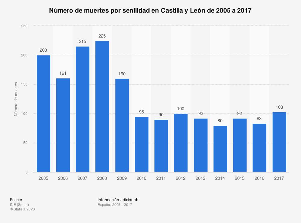 Estadística: Número de muertes por senilidad en Castilla y León de 2005 a 2017 | Statista