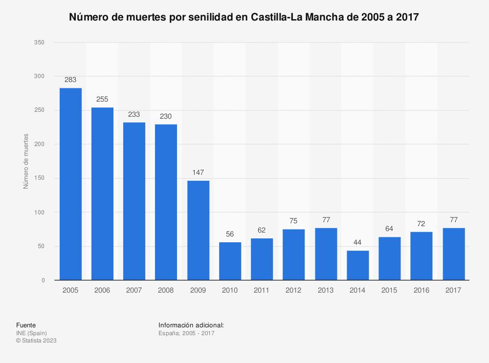 Estadística: Evolución anual del número de muertes por senilidad en Castilla-La Mancha de 2005 a 2016 | Statista