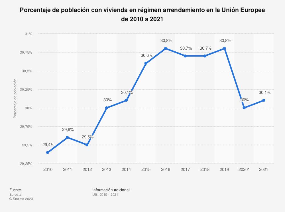 Estadística: Porcentaje de población con vivienda en régimen arrendamiento en la Unión Europea (EU-28) de 2010 a 2017 | Statista