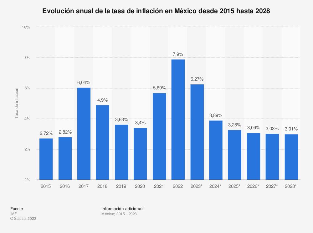 Estadística: Evolución anual de la tasa de inflación en México desde 2015 hasta 2025 | Statista
