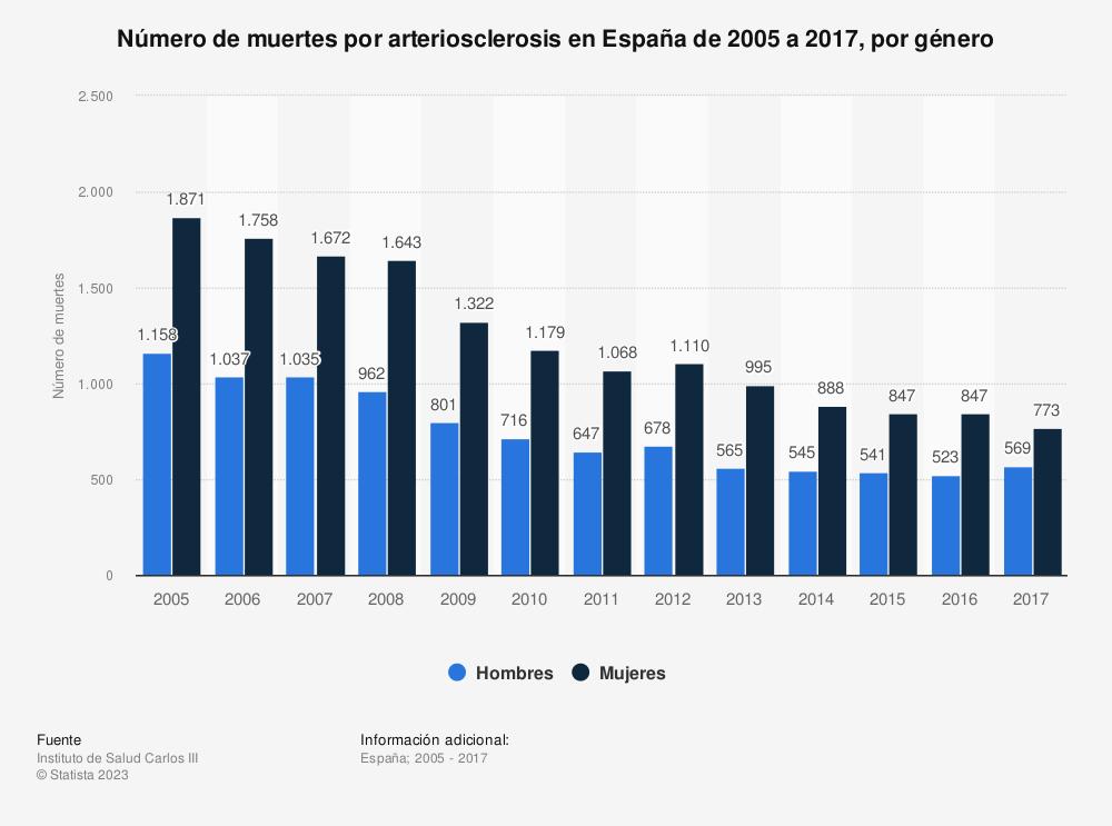 Estadística: Número de muertes por arteriosclerosis en España de 2005 a 2016, por género | Statista