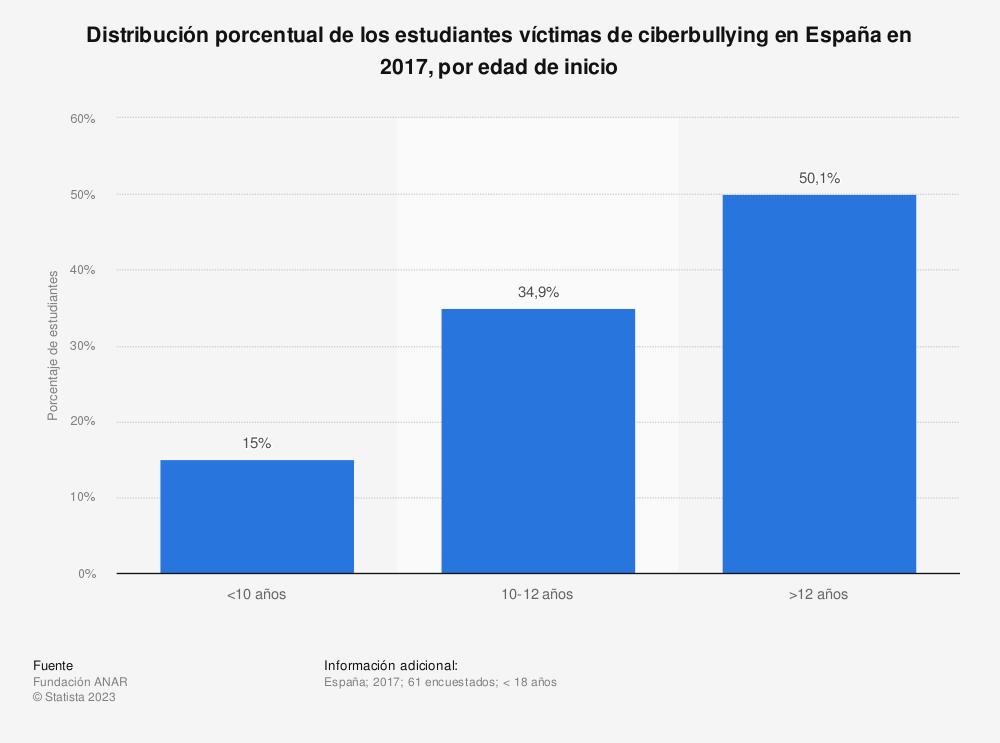 Estadística: Distribución porcentual de los estudiantes víctimas de ciberbullying en España en 2017, por edad de inicio | Statista