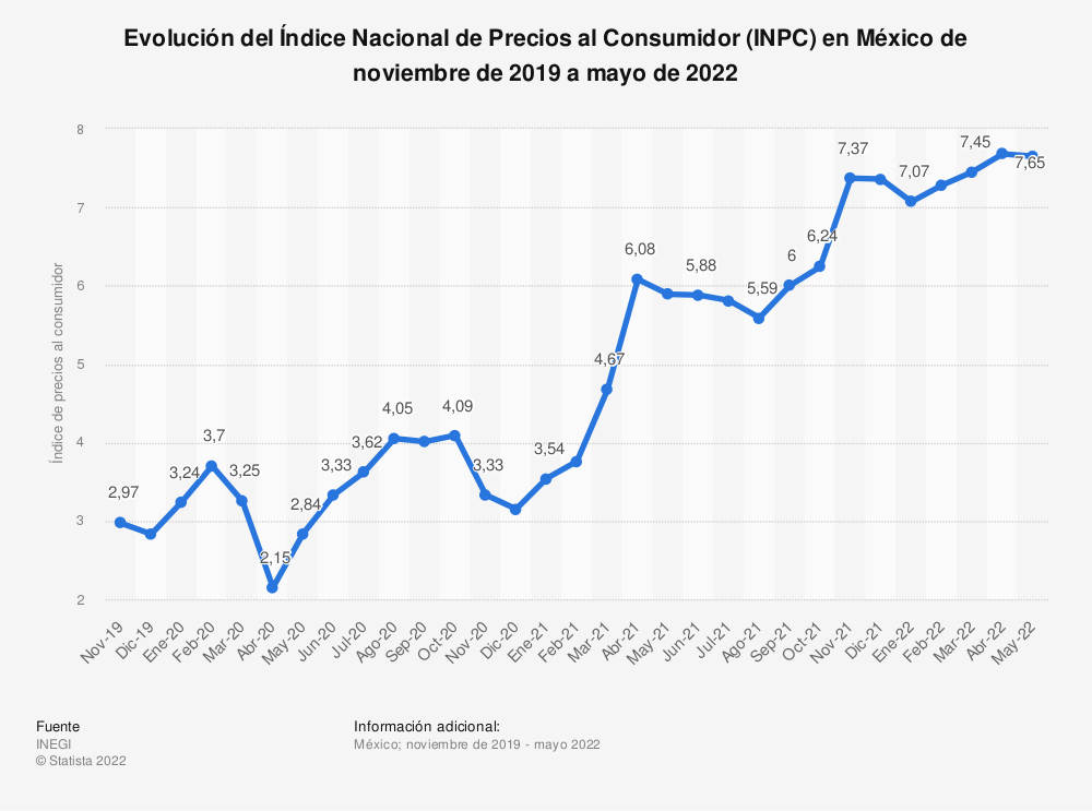 Estadística: Evolución del Índice Nacional de Precios al Consumidor (INPC) en México de noviembre de 2019 a octubre de 2020 | Statista