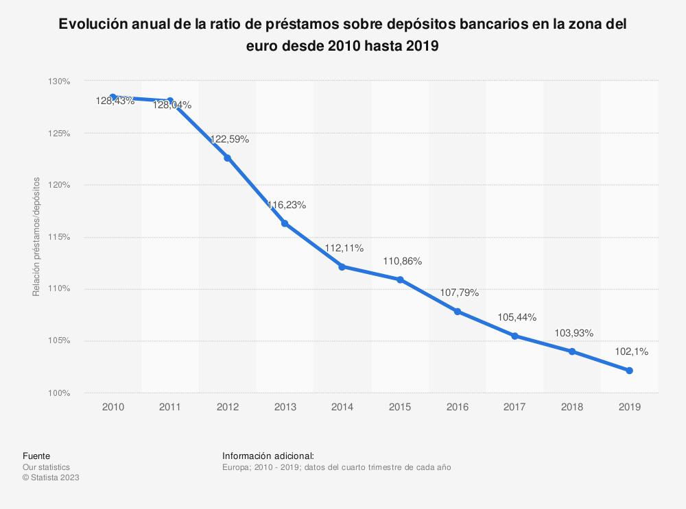 Estadística: Evolución anual de la ratio de préstamos sobre depósitos bancarios en la zona del euro desde 2010 hasta 2015 | Statista