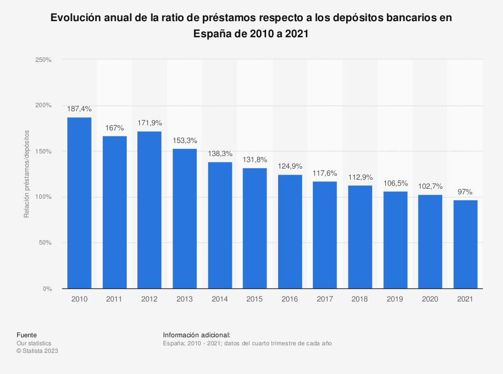 Estadística: Evolución anual de la ratio de préstamos respecto a los depósitos bancarios en España de 2010 a 2019 | Statista
