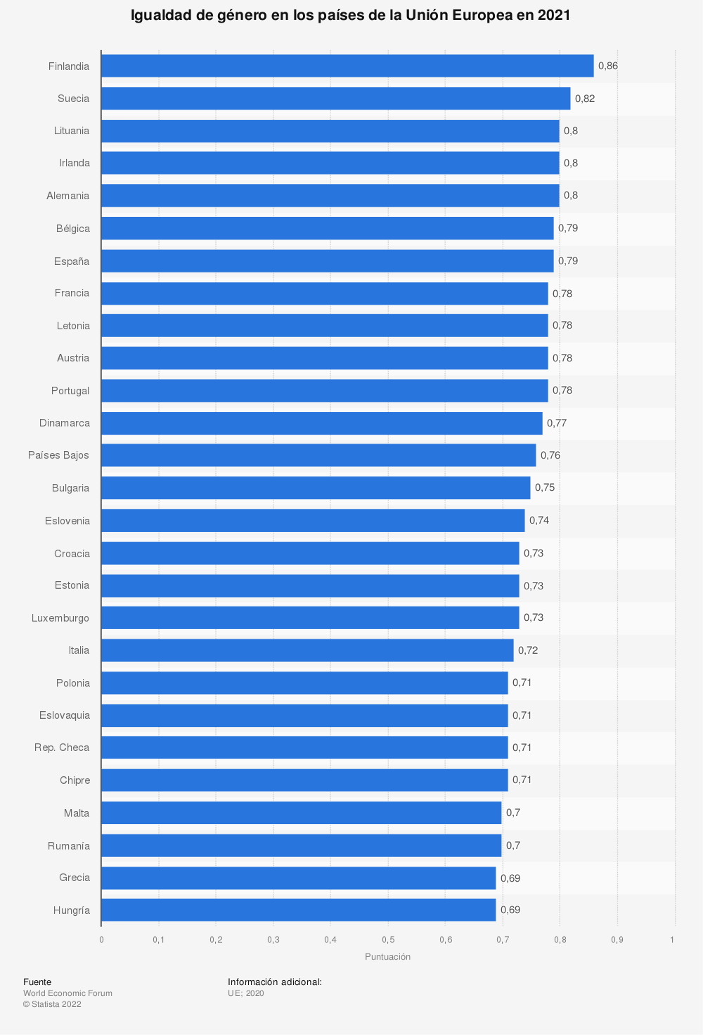 Estadística: Índice de la brecha de género en los países de la Unión Europea en 2018 | Statista