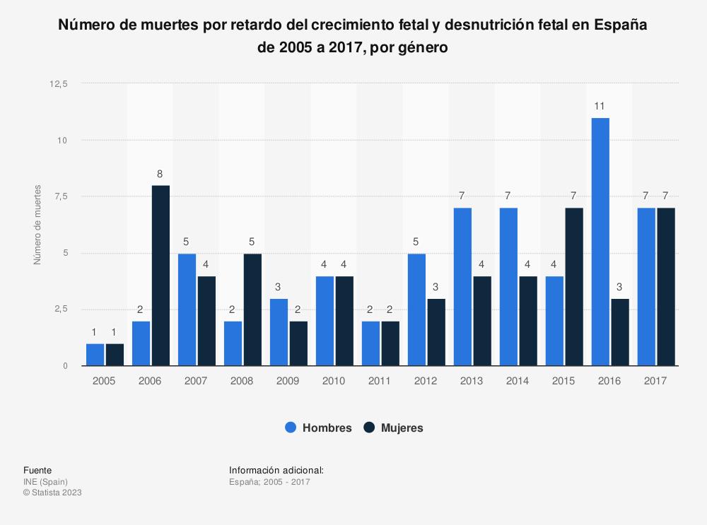 Estadística: Número de muertes por retardo del crecimiento fetal y desnutrición fetal en España de 2005 a 2017, por género | Statista