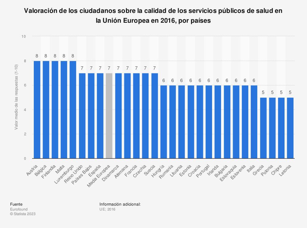 Estadística: Valoración de los ciudadanos sobre la calidad de los servicios públicos de salud en la Unión Europea en 2016, por países | Statista