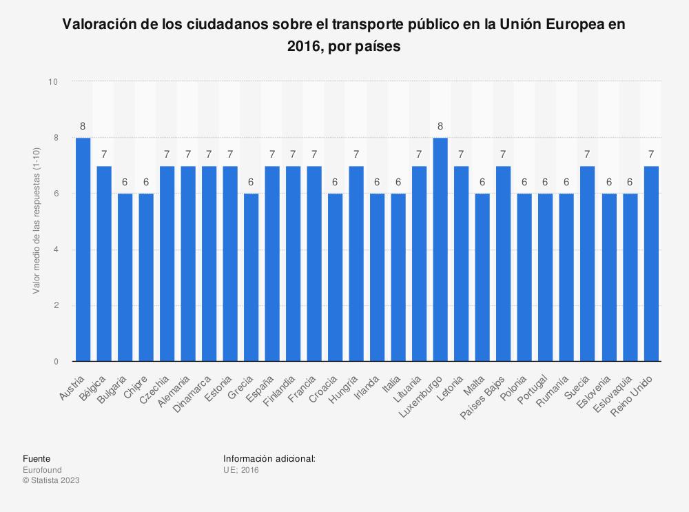 Estadística: Valoración de los ciudadanos sobre el transporte público en la Unión Europea en 2016, por países | Statista