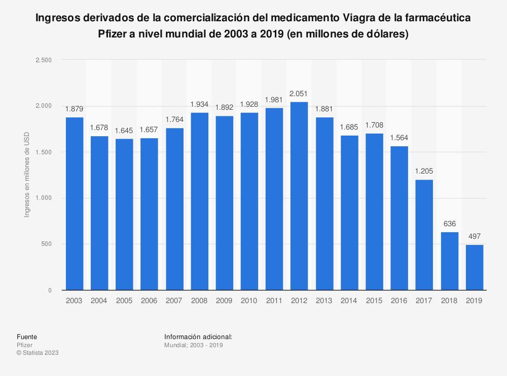 Estadística: Ingresos derivados de la comercialización del medicamento Viagra de la farmacéutica Pfizer a nivel mundial de 2003 a 2018 (en millones de dólares) | Statista