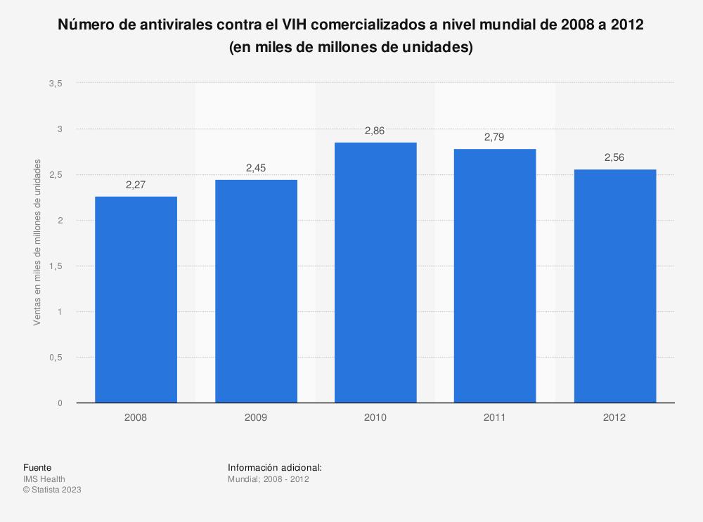 Estadística: Número de antivirales contra el VIH comercializados a nivel mundial de 2008 a 2012 (en miles de millones de unidades) | Statista