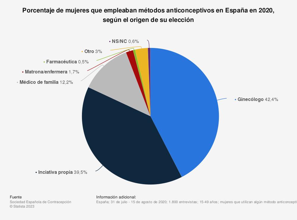 Estadística: Porcentaje de mujeres que empleaban métodos anticonceptivos en España en 2020, según el origen de su elección | Statista