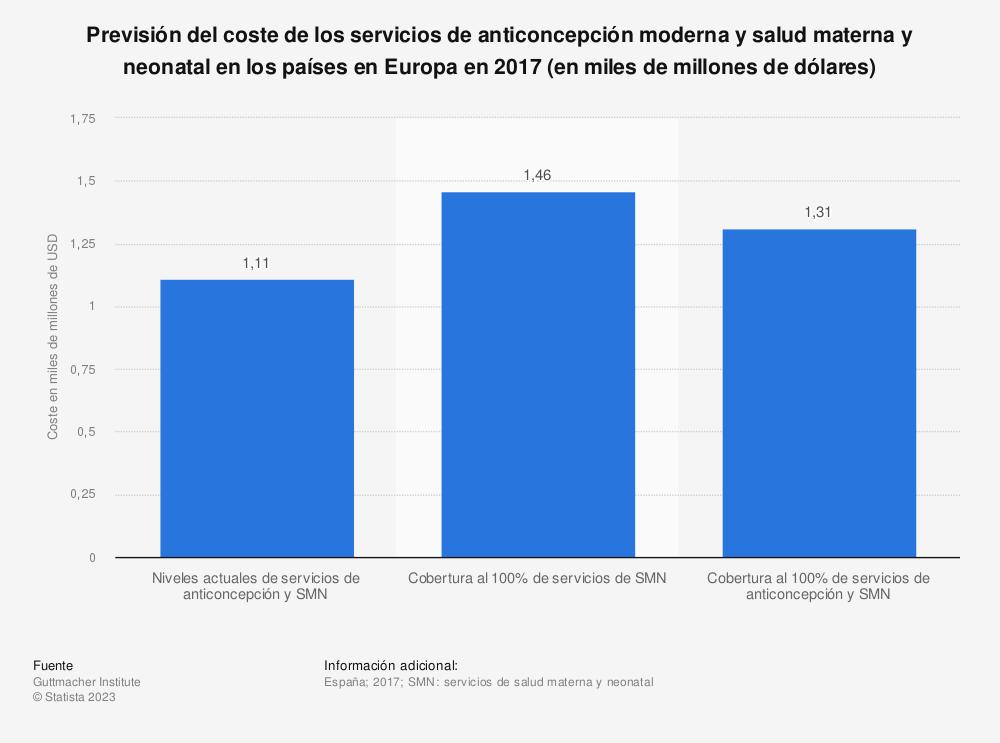 Estadística: Previsión del coste de los servicios de anticoncepción moderna y salud materna y neonatal en los países en Europa en 2017 (en miles de millones de dólares) | Statista