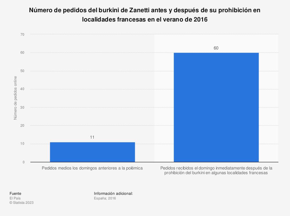 Estadística: Número de pedidos del burkini de Zanetti antes y después de su prohibición en localidades francesas en el verano de 2016 | Statista