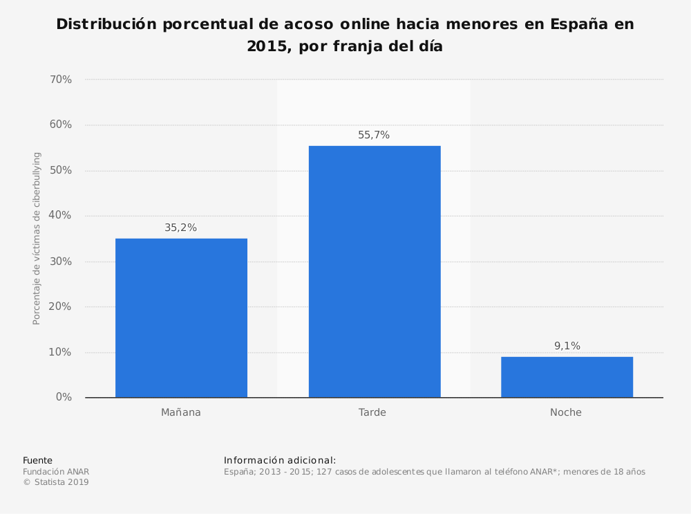 Estadística: Distribución porcentual de acoso online hacia menores en España en 2015, por franja del día | Statista