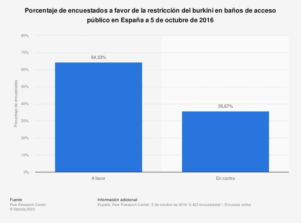 Estadística: Porcentaje de encuestados a favor de la restricción del burkini en baños de acceso público en España a 5 de octubre de 2016 | Statista