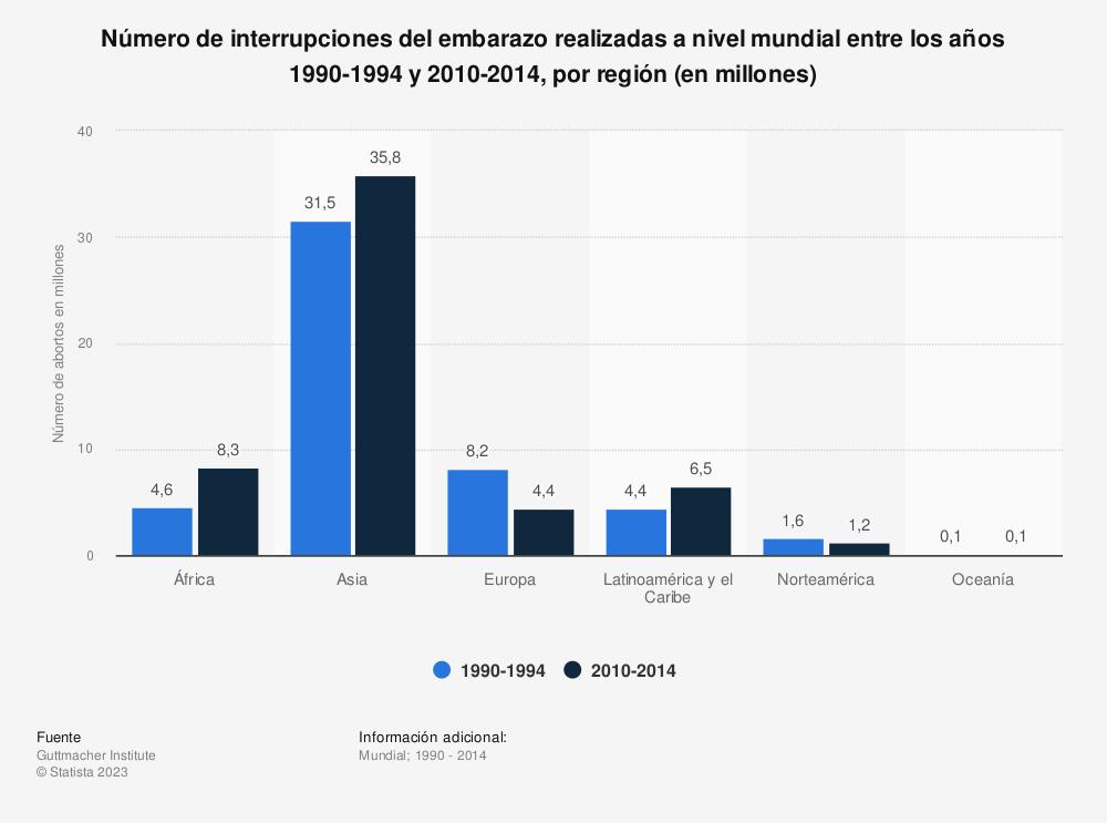 Estadística: Número de interrupciones del embarazo realizadas a nivel mundial entre los años 1990-1994 y 2010-2014, por región (en millones) | Statista