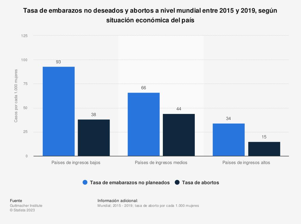 Estadística: Tasa de aborto provocado a nivel mundial entre los años 1990-1994 y 2010-2014, en países desarrollados o en vías de desarrollo | Statista